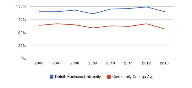 Duluth Business University White&nbsp(2006-2013)