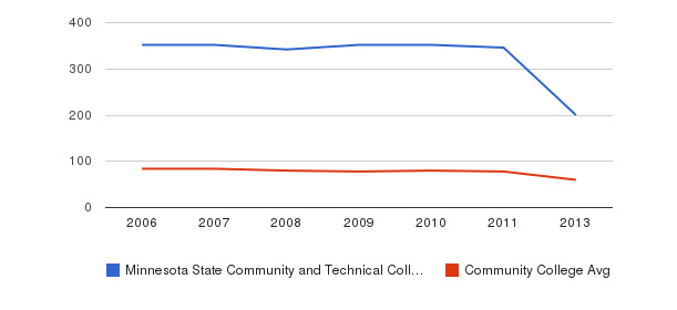 Minnesota State Community and Technical College Total Faculty&nbsp(2006-2013)