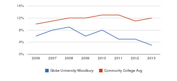 Globe University-Woodbury Black&nbsp(2006-2013)