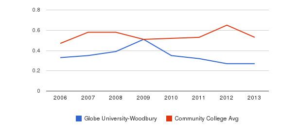 Globe University-Woodbury Diversity Score&nbsp(2006-2013)