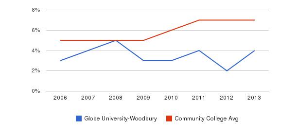 Globe University-Woodbury Hispanic&nbsp(2006-2013)