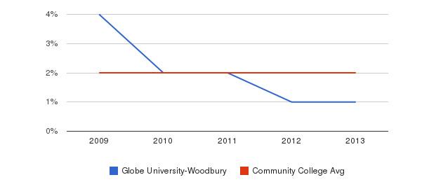 Globe University-Woodbury More&nbsp(2009-2013)