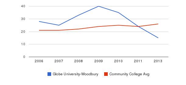 Globe University-Woodbury student staff&nbsp(2006-2013)