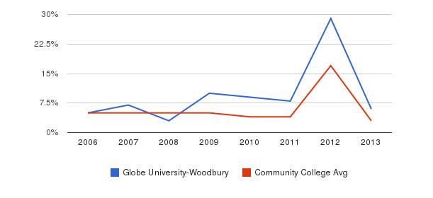 Globe University-Woodbury Unknown&nbsp(2006-2013)