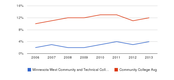 Minnesota West Community and Technical College Black&nbsp(2006-2013)