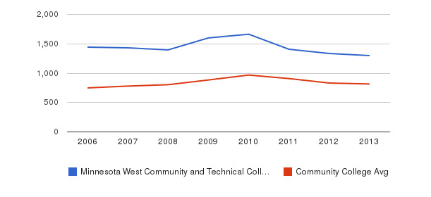 Minnesota West Community and Technical College Full-Time Students&nbsp(2006-2013)