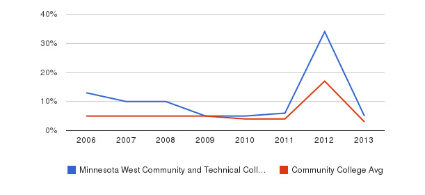 Minnesota West Community and Technical College Unknown&nbsp(2006-2013)