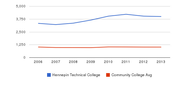Hennepin Technical College Part-Time Students&nbsp(2006-2013)