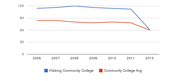 Hibbing Community College Total Faculty&nbsp(2006-2013)