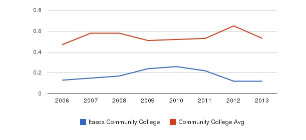 Itasca Community College Diversity Score&nbsp(2006-2013)