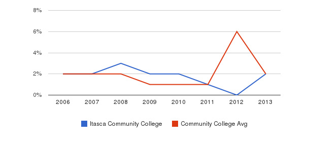 Itasca Community College non_resident&nbsp(2006-2013)