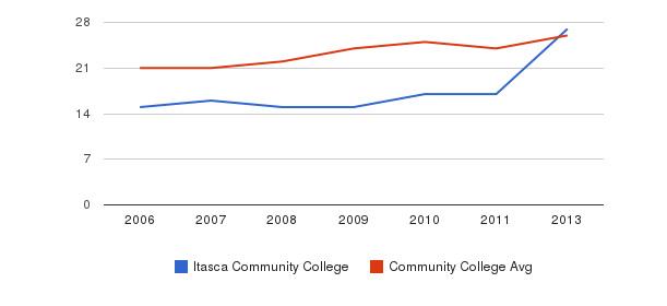 Itasca Community College student staff&nbsp(2006-2013)