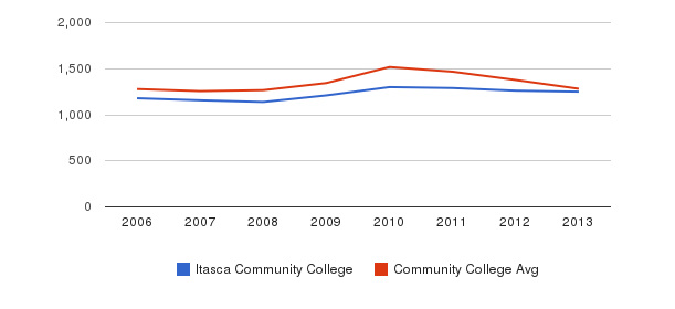 Itasca Community College Total Enrollment&nbsp(2006-2013)