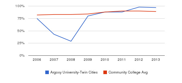 Argosy University-Twin Cities % Students Receiving Some Financial Aid&nbsp(2006-2013)