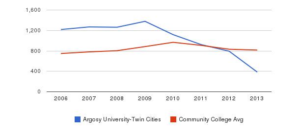 Argosy University-Twin Cities Full-Time Students&nbsp(2006-2013)