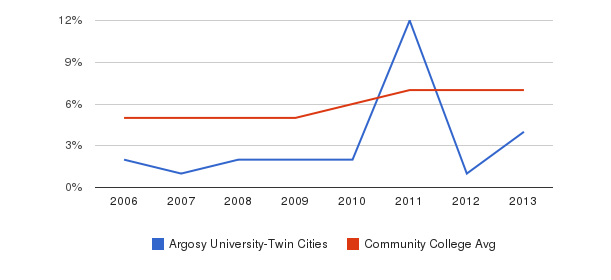 Argosy University-Twin Cities Hispanic&nbsp(2006-2013)