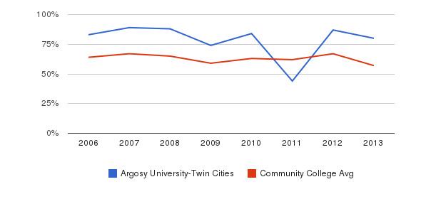 Argosy University-Twin Cities White&nbsp(2006-2013)