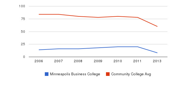 Minneapolis Business College Total Faculty&nbsp(2006-2013)