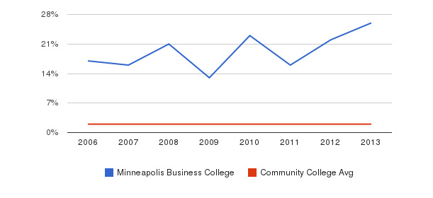 Minneapolis Business College Asian&nbsp(2006-2013)