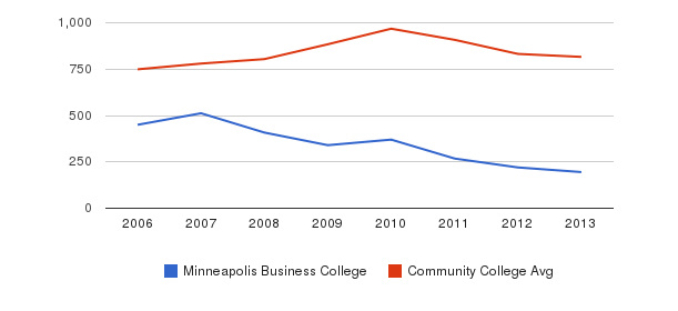 Minneapolis Business College Full-Time Students&nbsp(2006-2013)
