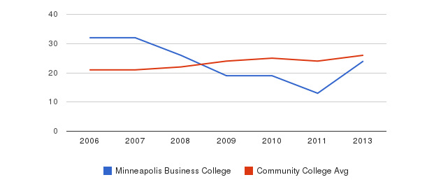 Minneapolis Business College student staff&nbsp(2006-2013)