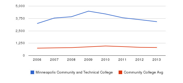 Minneapolis Community and Technical College Full-Time Students&nbsp(2006-2013)