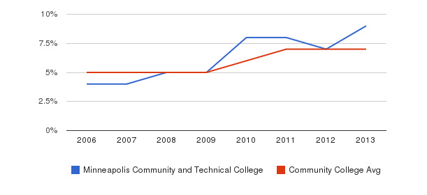 Minneapolis Community and Technical College Hispanic&nbsp(2006-2013)