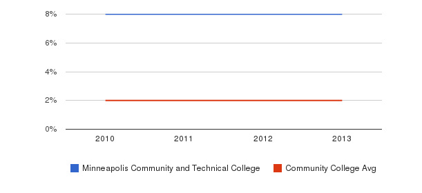 Minneapolis Community and Technical College More&nbsp(2010-2013)