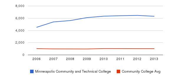Minneapolis Community and Technical College Part-Time Students&nbsp(2006-2013)