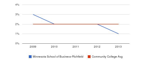 Minnesota School of Business-Richfield More&nbsp(2009-2013)