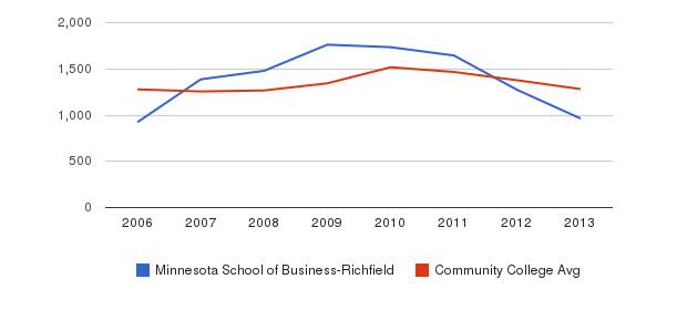 Minnesota School of Business-Richfield Total Enrollment&nbsp(2006-2013)