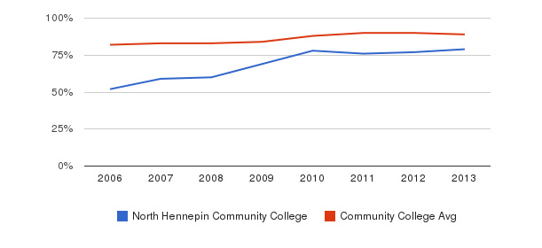 North Hennepin Community College % Students Receiving Some Financial Aid&nbsp(2006-2013)