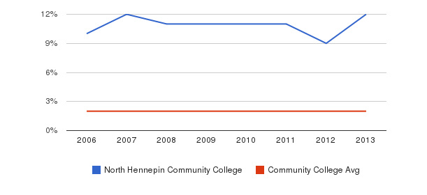 North Hennepin Community College Asian&nbsp(2006-2013)