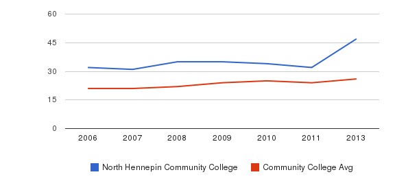 North Hennepin Community College student staff&nbsp(2006-2013)