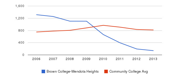 Brown College-Mendota Heights Full-Time Students&nbsp(2006-2013)