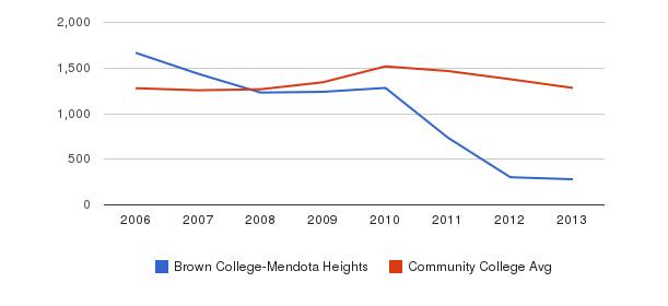 Brown College-Mendota Heights Total Enrollment&nbsp(2006-2013)
