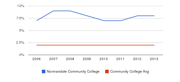 Normandale Community College Asian&nbsp(2006-2013)