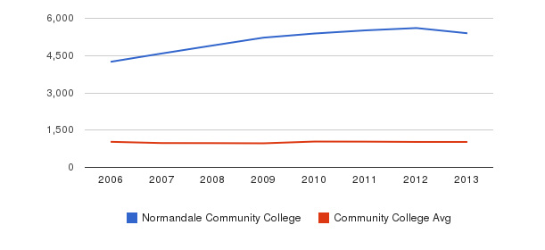 Normandale Community College Part-Time Students&nbsp(2006-2013)