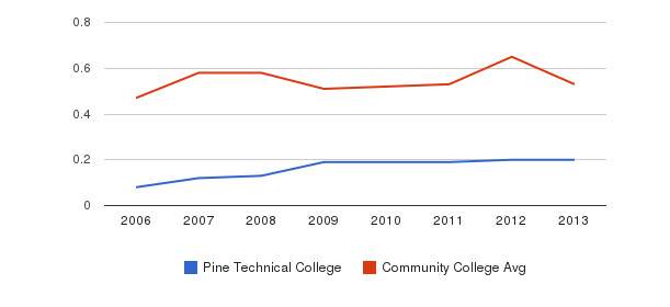Pine Technical College Diversity Score&nbsp(2006-2013)