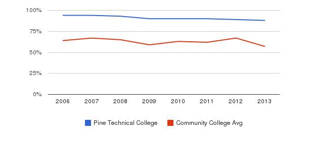 Pine Technical College White&nbsp(2006-2013)