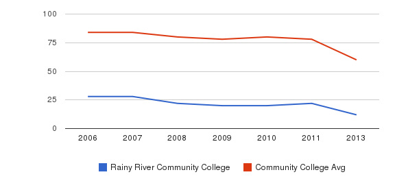 Rainy River Community College Total Faculty&nbsp(2006-2013)