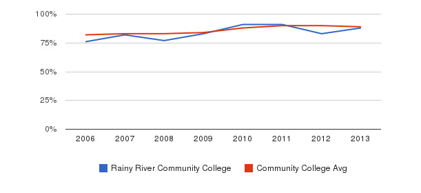 Rainy River Community College % Students Receiving Some Financial Aid&nbsp(2006-2013)