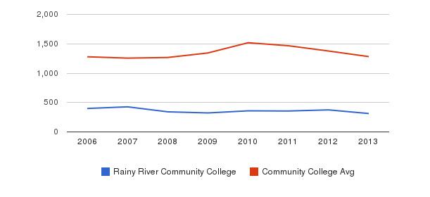 Rainy River Community College Total Enrollment&nbsp(2006-2013)