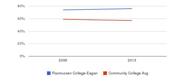 Rasmussen College-Eagan White&nbsp(2009-2013)