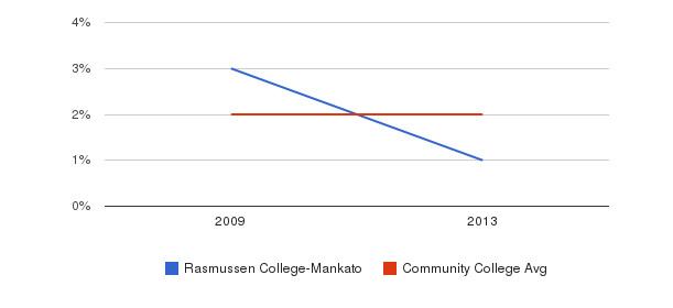 Rasmussen College-Mankato Asian&nbsp(2009-2013)