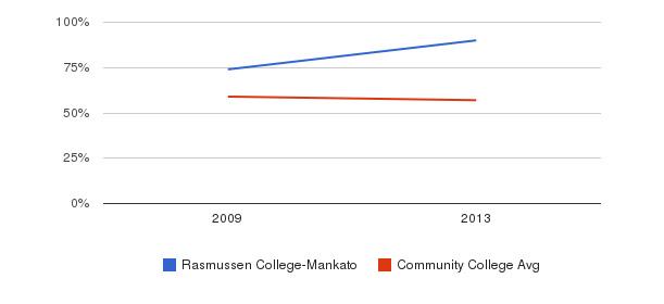 Rasmussen College-Mankato White&nbsp(2009-2013)