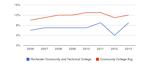Rochester Community and Technical College Black&nbsp(2006-2013)