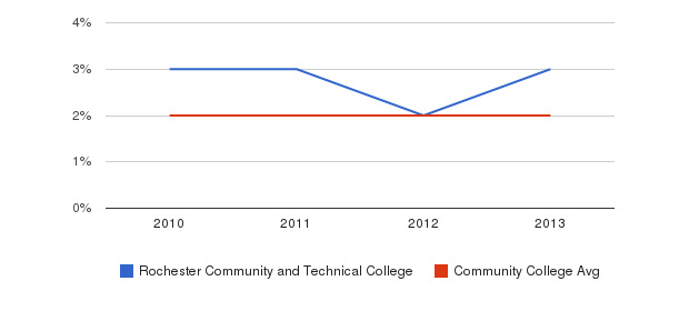 Rochester Community and Technical College More&nbsp(2010-2013)