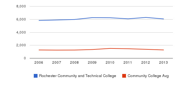 Rochester Community and Technical College Total Enrollment&nbsp(2006-2013)
