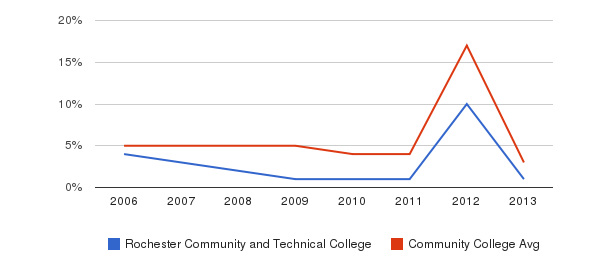 Rochester Community and Technical College Unknown&nbsp(2006-2013)